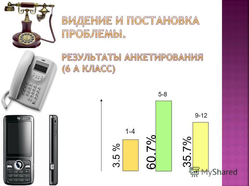 1-4 5-8 9-12 3.5 % 60.7% 35.7%