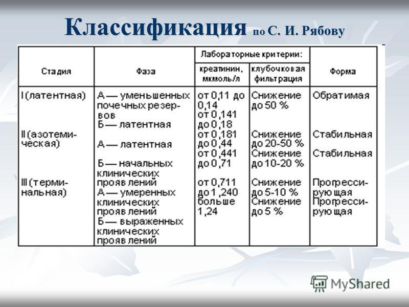 Классификация по С. И. Рябову
