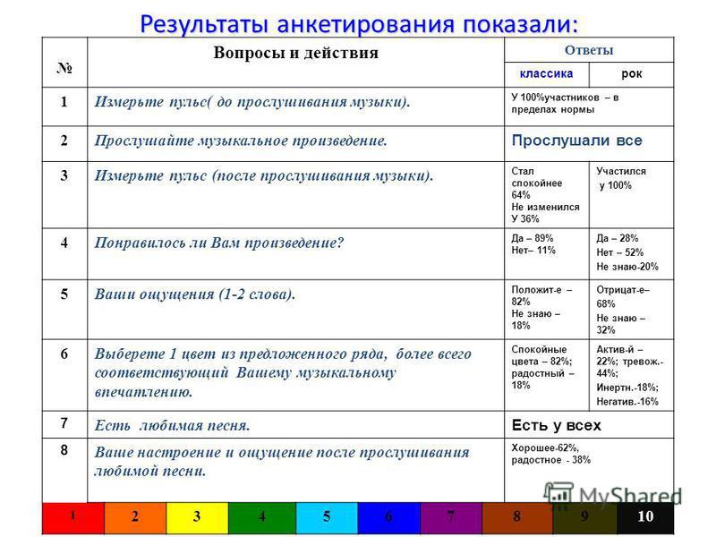 Наши действия: Измерить пульс до и после прослушивания музыки Прослушать произведение Исполнить песню Ответить на вопросы анкеты