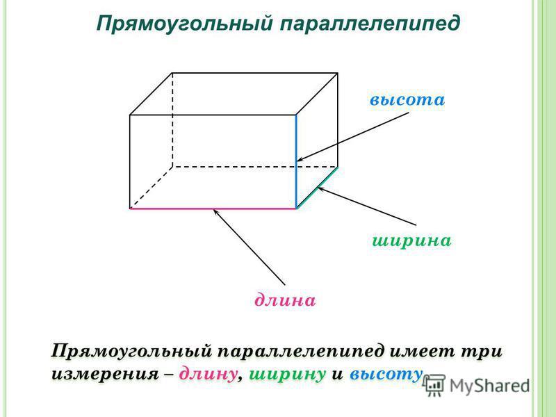 Прямоугольный параллелепипед Прямоугольный параллелепипед имеет три измерения – длину, ширину и высоту длина ширина высота