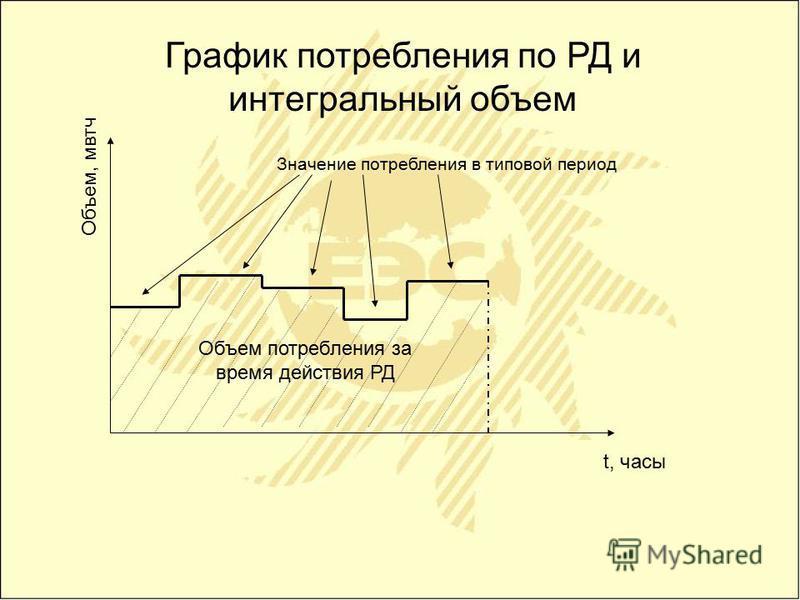 График потребления по РД и интегральный объем t, часы Объем, матч Объем потребления за время действия РД Значение потребления в типовой период