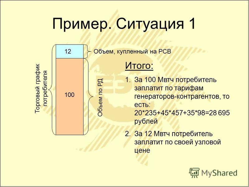 Пример. Ситуация 1 Объем по РД Торговый график потребителя Объем, купленный на РСВ 100 12 Итого: 1. За 100 Мвтч потребитель заплатит по тарифам генераторов-контрагентов, то есть: 20*235+45*457+35*98=28 695 рублей 2. За 12 Мвтч потребитель заплатит по