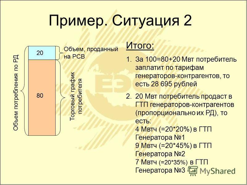 Пример. Ситуация 2 Торговый график потребителя Объем потребления по РД Объем, проданный на РСВ 80 20 Итого: 1. За 100=80+20 Мвт потребитель заплатит по тарифам генераторов-контрагентов, то есть 28 695 рублей 2.20 Мвт потребитель продаст в ГТП генерат
