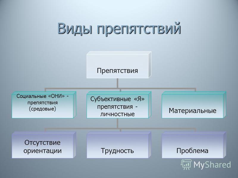 Виды препятствий Препятствия Социальные «ОНИ» - препятствия (средовые) Субъективные «Я» препятствия - личностные Отсутствие ориентации ТрудностьПроблема Материальные