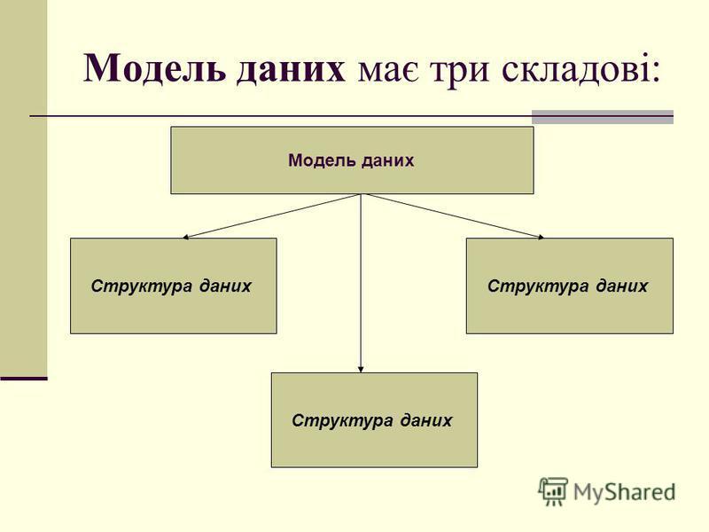 Модель даних має три складові: Модель даних Структура даних