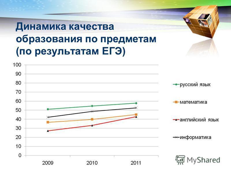 Динамика качества образования по предметам (по результатам ЕГЭ)