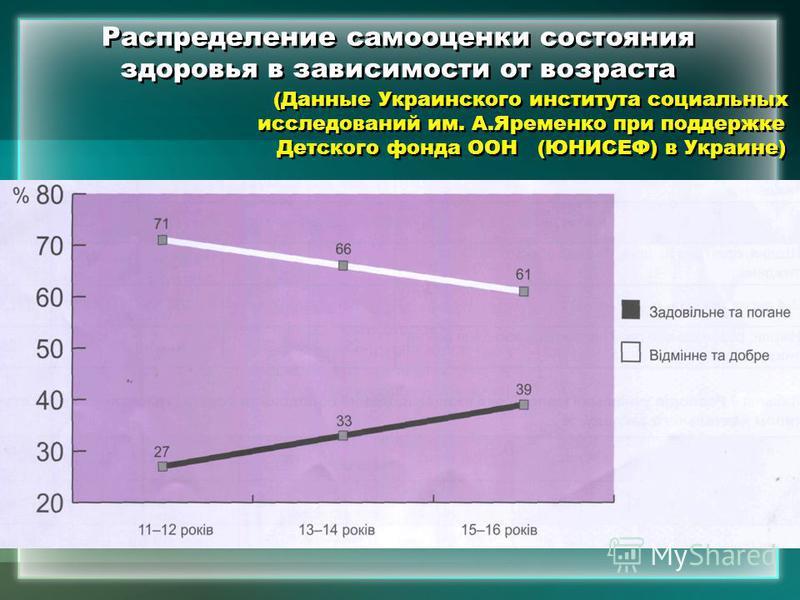 Распределение самооценки состояния здоровья в зависимости от возраста (Данные Украинского института социальных исследований им. А.Яременко при поддержке Детского фонда ООН (ЮНИСЕФ) в Украине)