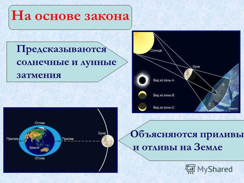 На основе закона Предсказываются солнечные и лунные затмения Объясняются приливы и отливы на Земле