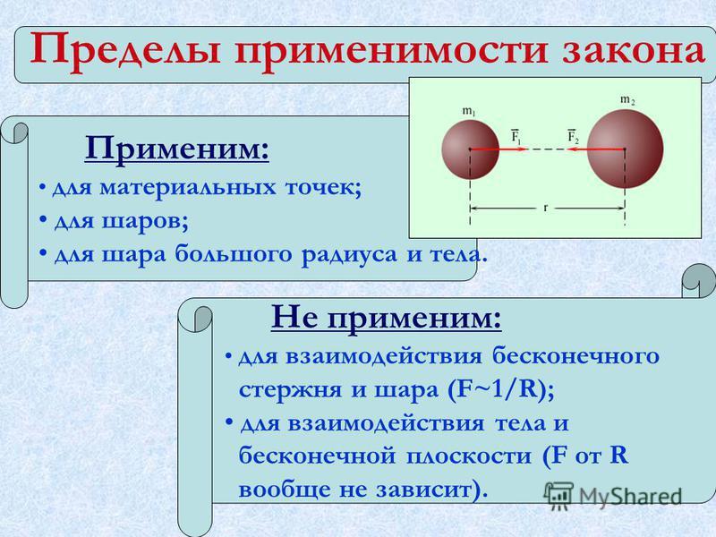 Пределы применимости закона Применим: для материальных точек; для шаров; для шара большого радиуса и тела. Не применим: для взаимодействия бесконечного стержня и шара (F~1/R); для взаимодействия тела и бесконечной плоскости (F от R вообще не зависит)
