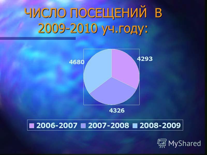 ЧИСЛО ПОСЕЩЕНИЙ В 2009-2010 уч.году: