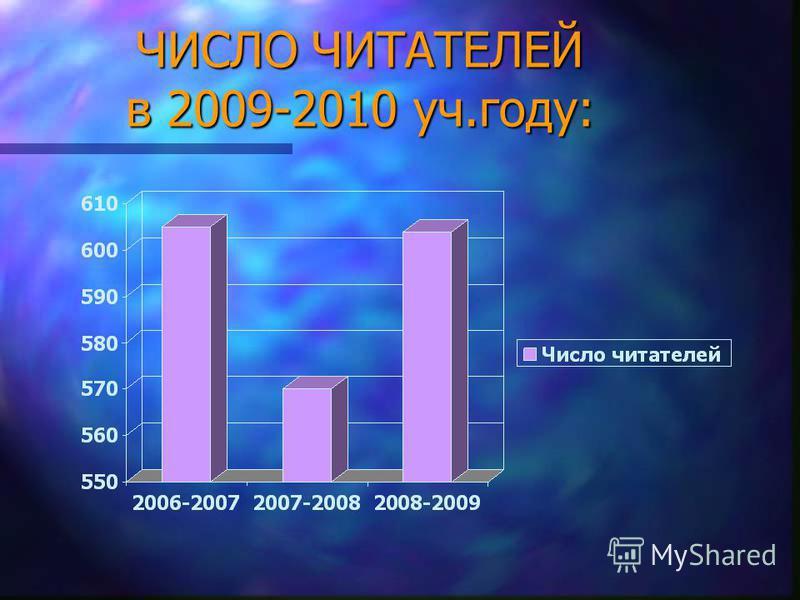 ЧИСЛО ЧИТАТЕЛЕЙ в 2009-2010 уч.году: