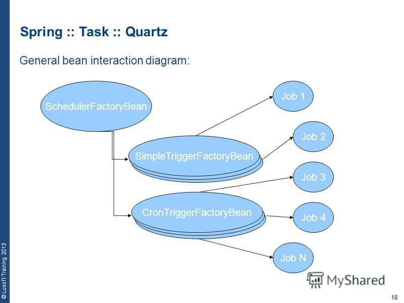 18 © Luxoft Training 2013 Spring :: Task :: Quartz SchedulerFactoryBean SimpleTriggerFactoryBean CronTriggerFactoryBean Job 1 Job 2 Job 3 Job 4 Job N General bean interaction diagram: