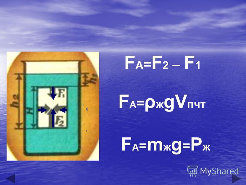 F A = F 2 – F 1 F A = ρ ж gV пчт FA=mag=PжFA=mag=Pж