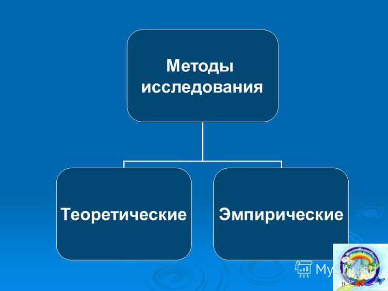 Методы исследования Теоретические Эмпирические