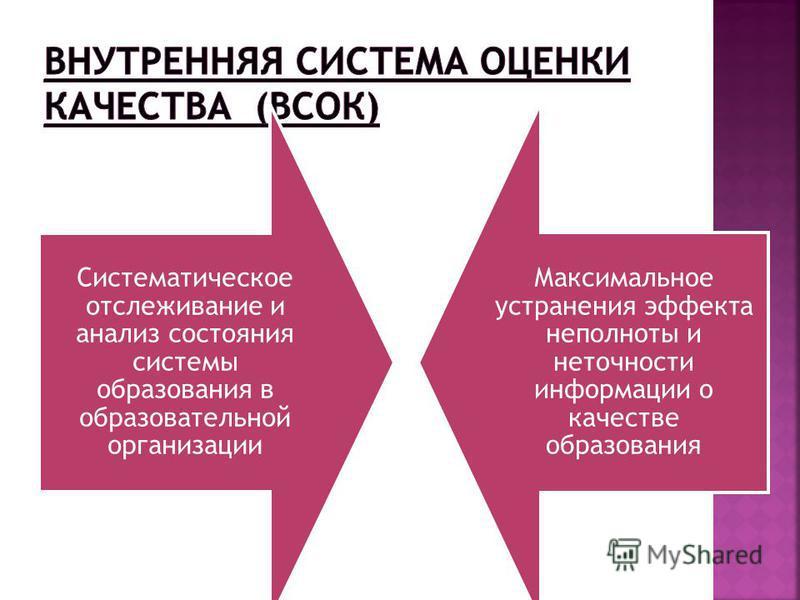 Систематическое отслеживание и анализ состояния системы образования в образовательной организации Максимальное устранения эффекта неполноты и неточности информации о качестве образования