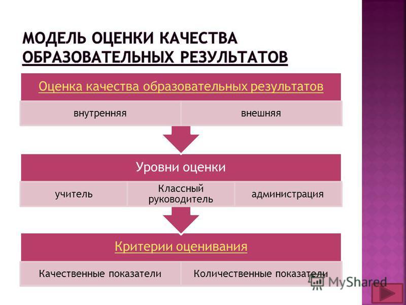 Критерии оценивания Качественные показатели Количественные показатели Уровни оценки учитель Классный руководитель администрация Оценка качества образовательных результатов внутренняя внешняя