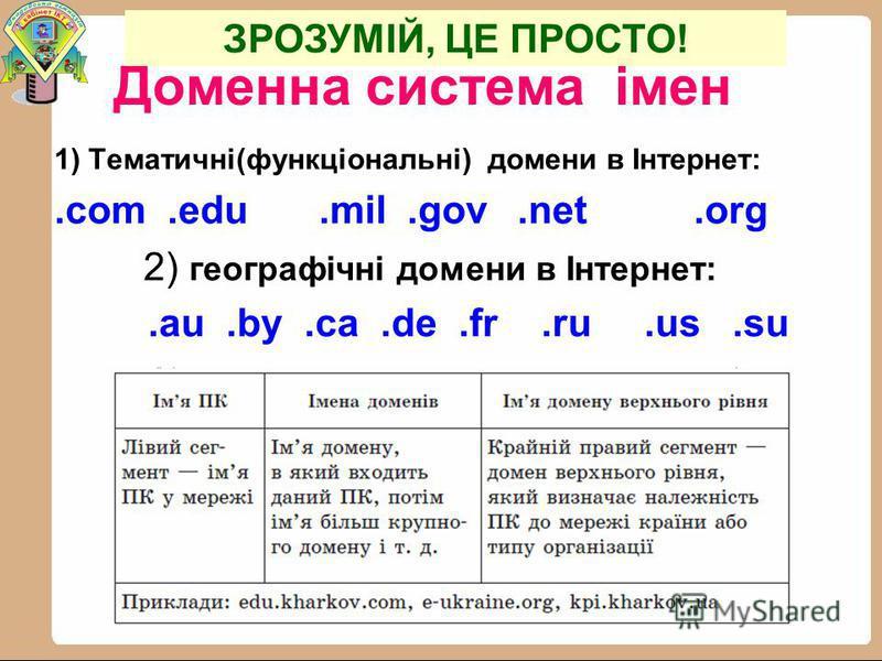 Доменна система імен 1) Тематичні(функціональні) домени в Інтернет:.com.edu.mil.gov.net.org 2) географічні домени в Інтернет:.au.by.сa.de.fr.ru.us.su ЗРОЗУМІЙ, ЦЕ ПРОСТО!