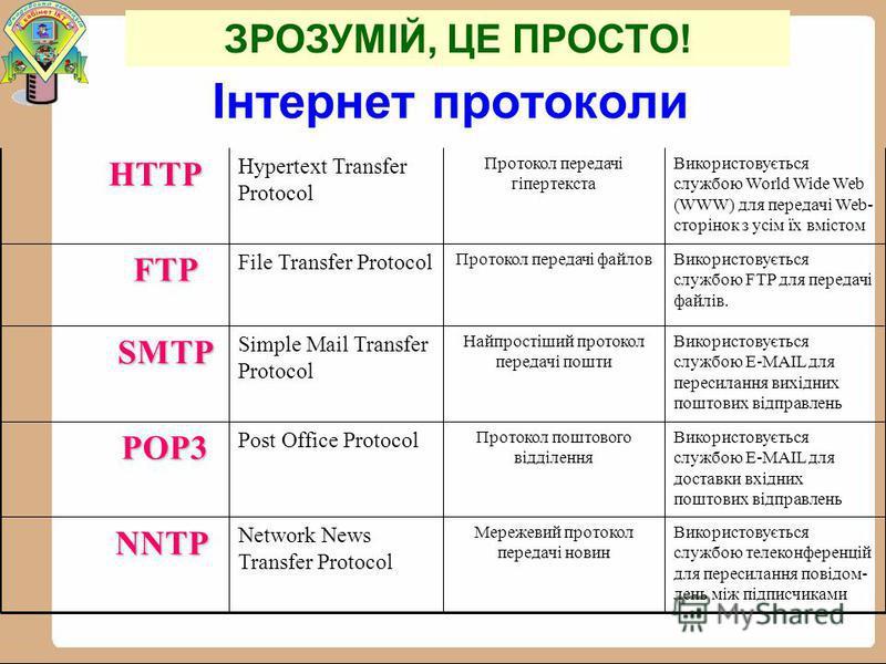 Інтернет протоколи Використовується службою телеконференцій для пересилання повідом- лень між підписчиками Мережевий протокол передачі новин Network News Transfer ProtocolNNTP Використовується службою E-MAIL для доставки вхідних поштових відправлень