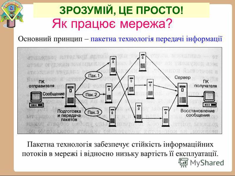 Основний принцип – пакетна технологія передачі інформації Як працює мережа? Пакетна технологія забезпечує стійкість інформаційних потоків в мережі і відносно низьку вартість її експлуатації. ЗРОЗУМІЙ, ЦЕ ПРОСТО!