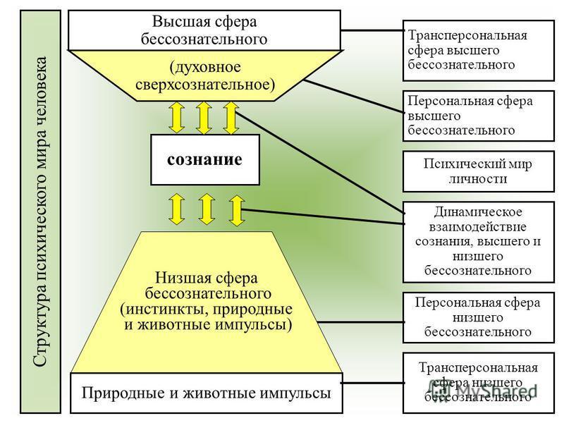 Персональная сфера высшего бессознательного Психический мир личности Трансперсональная сфера низшего бессознательного Персональная сфера низшего бессознательного Трансперсональная сфера высшего бессознательного Динамическое взаимодействие сознания, в