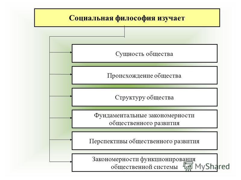Социальная философия изучает Сущность общества Происхождение общества Структуру общества Фундаментальные закономерности общественного развития Перспективы общественного развития Закономерности функционирования общественной системы