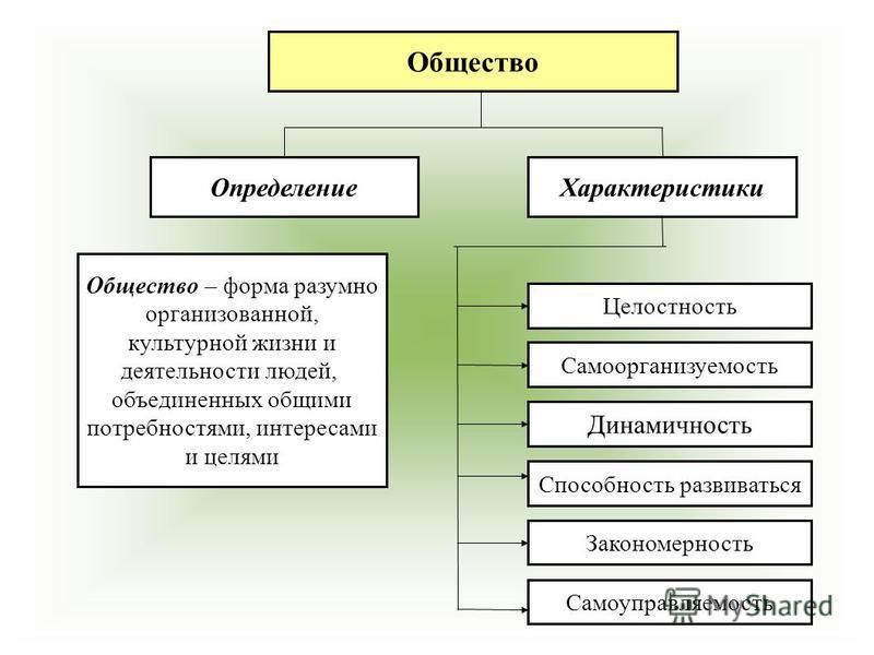 Общество Определение Характеристики Общество – форма разумно организованной, культурной жизни и деятельности людей, объединенных общими потребностями, интересами и целями Целостность Самоорганизуемость Динамичность Способность развиваться Закономерно