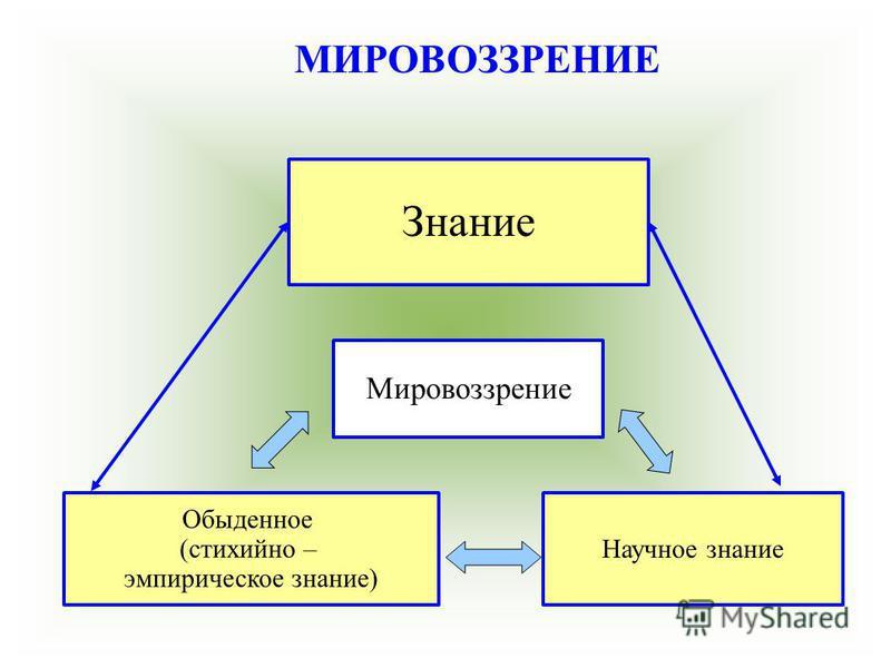 Знание Мировоззрение Обыденное (стихийно – эмпирическое знание) Научное знание МИРОВОЗЗРЕНИЕ