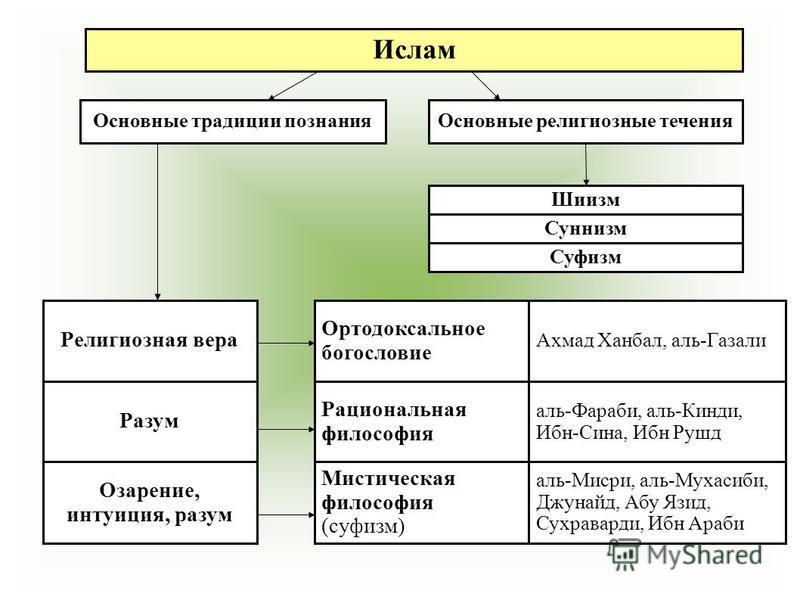 Философия Августина И Фомы Аквинского Кратко