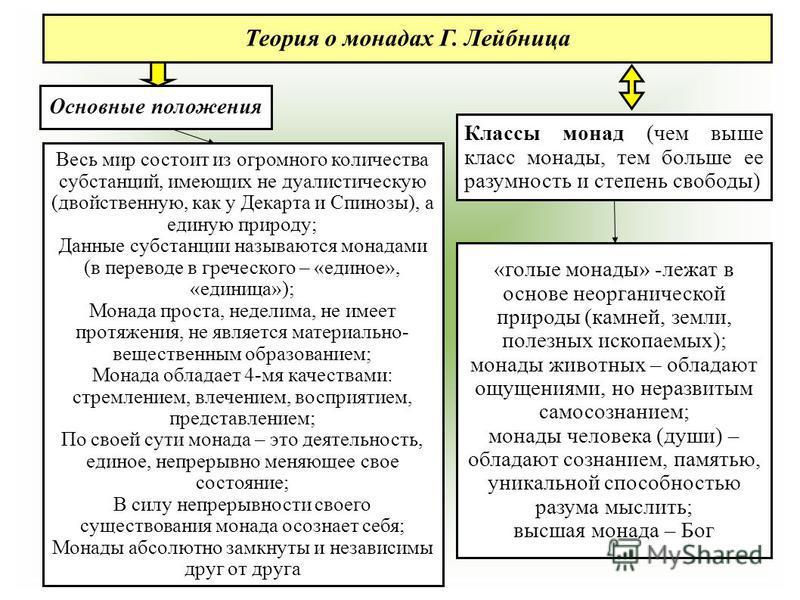 Основные положения Классы монад (чем выше класс монады, тем больше ее разумность и степень свободы) Теория о монадах Г. Лейбница Весь мир состоит из огромного количества субстанций, имеющих не дуалистическую (двойственную, как у Декарта и Спинозы), а