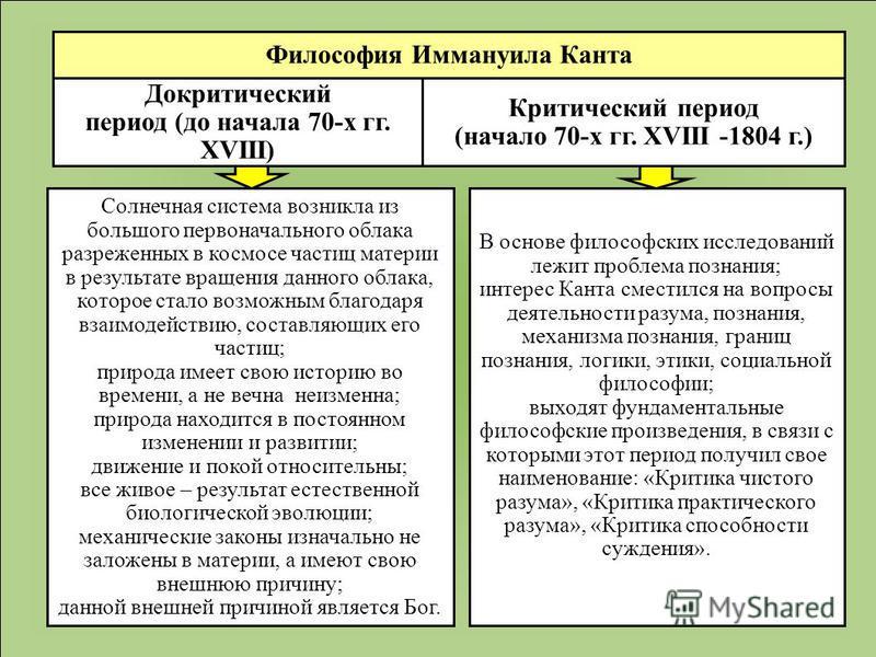 Критический период (начало 70-х гг. XVIII -1804 г.) Докритический период (до начала 70-х гг. XVIII) В основе философских исследований лежит проблема познания; интерес Канта сместился на вопросы деятельности разума, познания, механизма познания, грани