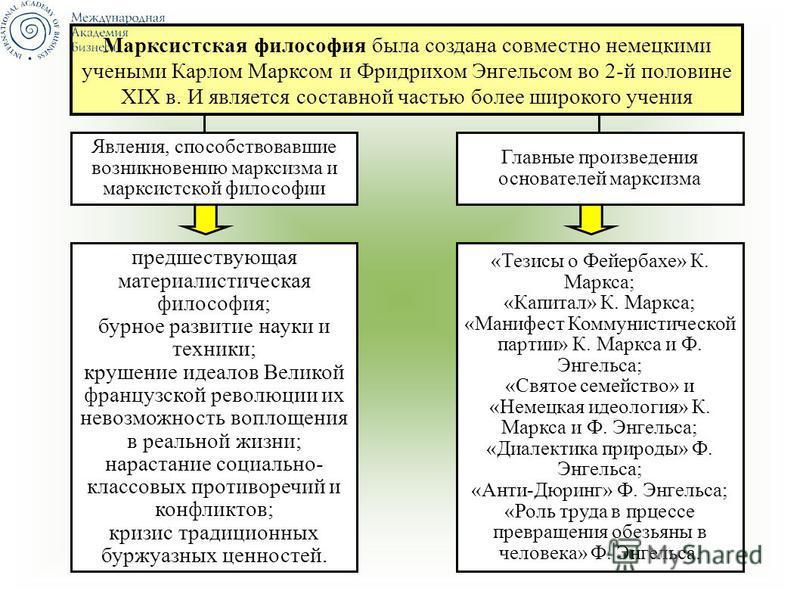 Явления, способствовавшие возникновению марксизма и марксистской философии Марксистская философия была создана совместно немецкими учеными Карлом Марксом и Фридрихом Энгельсом во 2-й половине XIX в. И является составной частью более широкого учения Г