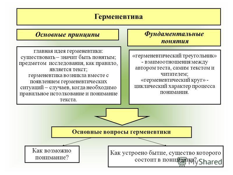 Основные принципы Фундаментальные понятия Основные вопросы герменевтики Как возможно понимание? Как устроено бытие, существо которого состоит в понимании? главная идея герменевтики: существовать – значит быть понятым; предметом исследования, как прав