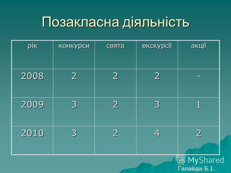 Позакласна діяльність рікконкурсисвятаекскурсіїакції 2008222- 20093231 20103242 Галайда Б.І.