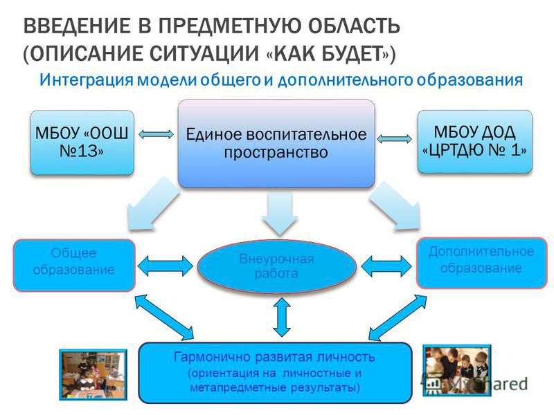ВВЕДЕНИЕ В ПРЕДМЕТНУЮ ОБЛАСТЬ (ОПИСАНИЕ СИТУАЦИИ «КАК БУДЕТ») Интеграция модели общего и дополнительного образования Внеурочная работа МБОУ «ООШ 13» Единое воспитательное пространство МБОУ ДОД «ЦРТДЮ 1» Общее образование Дополнительное образование Га
