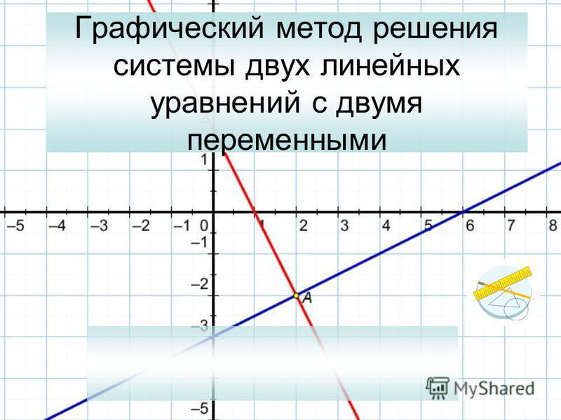 Графический метод решения системы двух линейных уравнений с двумя переменными