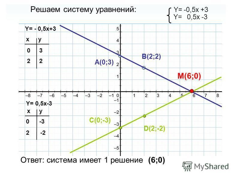 Решаем систему уравнений: Y= -0,5x +3 Y= 0,5x -3 Y= - 0,5x+3 Y= 0,5x-3 xy 0 2 xy 0 2 3 2 -3 -2-2 A(0;3) B(2;2) C(0;-3) D(2;-2) M(6;0) Ответ: система имеет 1 решение (6;0)