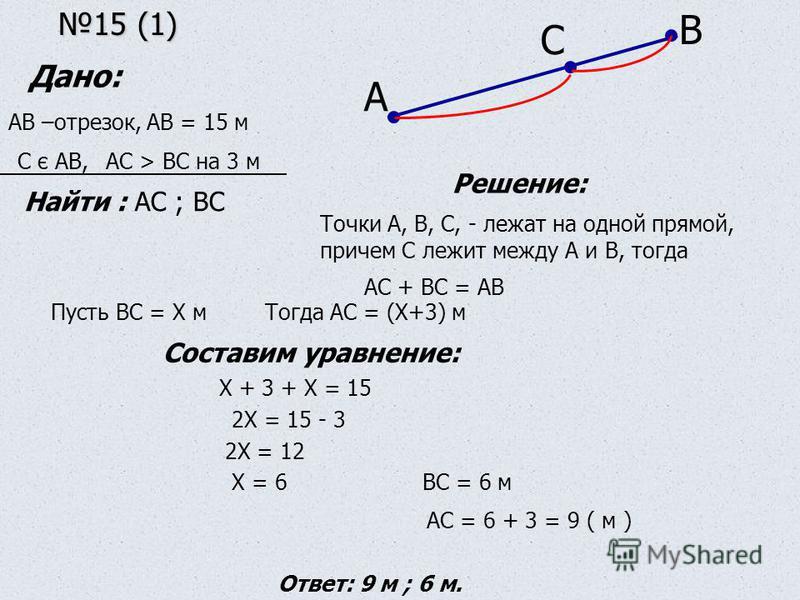 15 (1) 15 (1) А В С Дано: АВ –отрезок, АВ = 15 м С є АВ,АС > ВС на 3 м Найти : АС ; ВС Решение: Точки А, В, С, - лежат на одной прямой, причем С лежит между А и В, тогда АС + ВС = АВ Пусть ВС = Х м Тогда АС = (Х+3) м Составим уравнение: Х + 3 + Х = 1