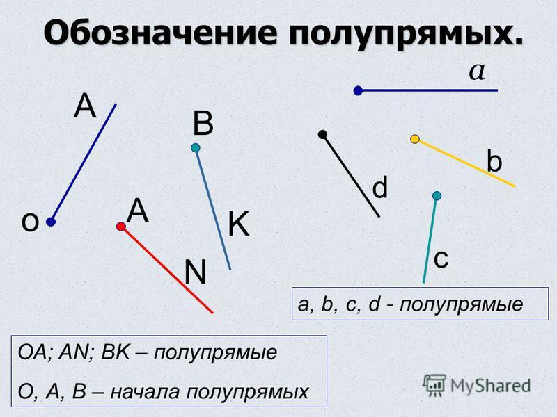 Обозначение полупрямых. о А А В N K ОА; AN; BK – полупрямые О, А, В – начала полупрямых а b c d a, b, c, d - полупрямые