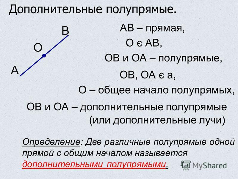 А В О Определение: Две различные полупрямые одной прямой с общим началом называется дополнительными полупрямыми. АВ – прямая, О є АВ, ОВ и ОА – полупрямые, ОВ, ОА є а, О – общее начало полупрямых, ОВ и ОА – дополнительные полупрямые (или дополнительн