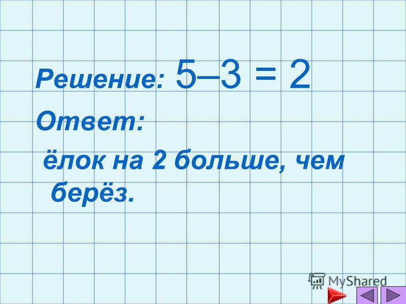 Решение: 5–3 = 2 Ответ: ёлок на 2 больше, чем берёз.