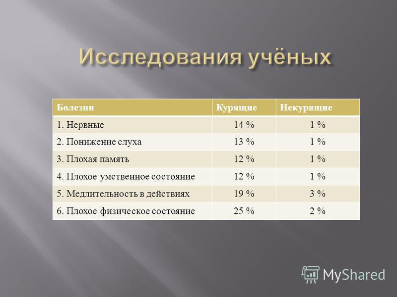 Болезни КурящиеНекурящие 1. Нервные 14 %1 % 2. Понижение слуха 13 %1 % 3. Плохая память 12 %1 % 4. Плохое умственное состояние 12 %1 % 5. Медлительность в действиях 19 %3 % 6. Плохое физическое состояние 25 %2 %
