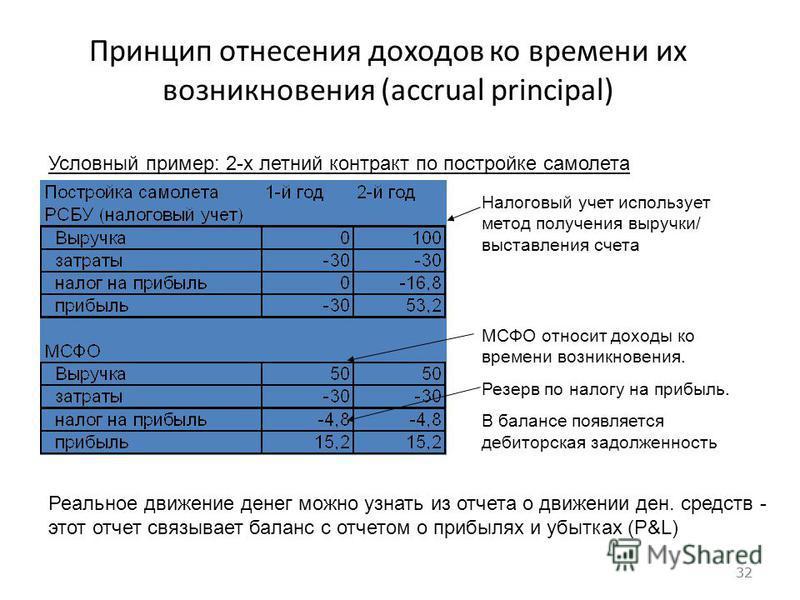 32 Принцип отнесения доходов ко времени их возникновения (accrual principal) 32 Налоговый учет использует метод получения выручки/ выставления счета МСФО относит доходы ко времени возникновения. Резерв по налогу на прибыль. В балансе появляется дебит