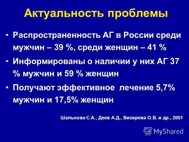 Актуальность проблемы Распространенность АГ в России среди мужчин – 39 %, среди женщин – 41 % Информированы о наличии у них АГ 37 % мужчин и 59 % женщин Получают эффективное лечение 5,7% мужчин и 17,5% женщин Шальнова С.А., Деев А.Д., Вихирева О.В. и