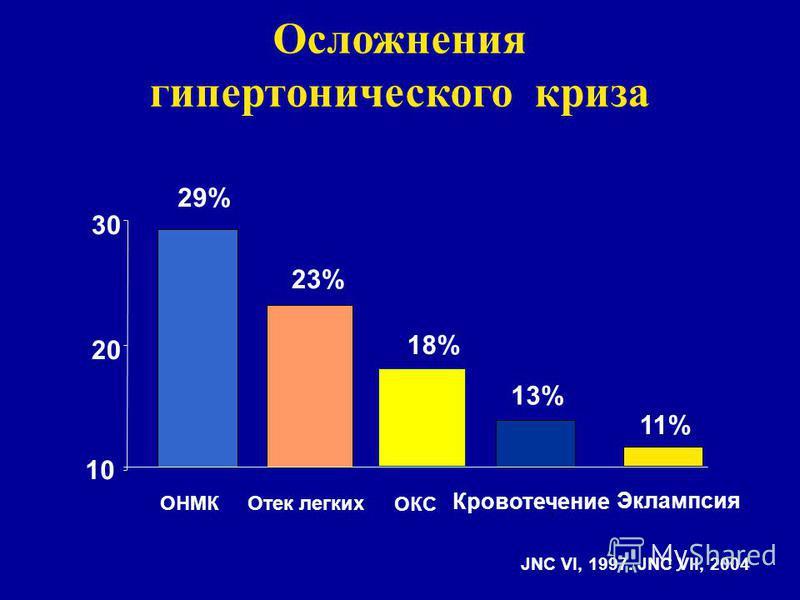 29% 13% 23% 10 20 30 ОНМК Кровотечение Отек легких 18% ОКС JNC VI, 1997. JNC VII, 2004 Осложнения гипертонического криза Эклампсия 11%