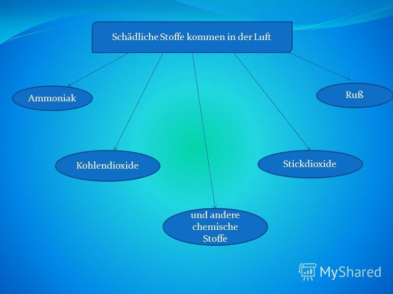 Schädliche Stoffe kommen in der Luft Ammoniak Kohlendioxide und andere chemische Stoffe Ruß Stickdioxide