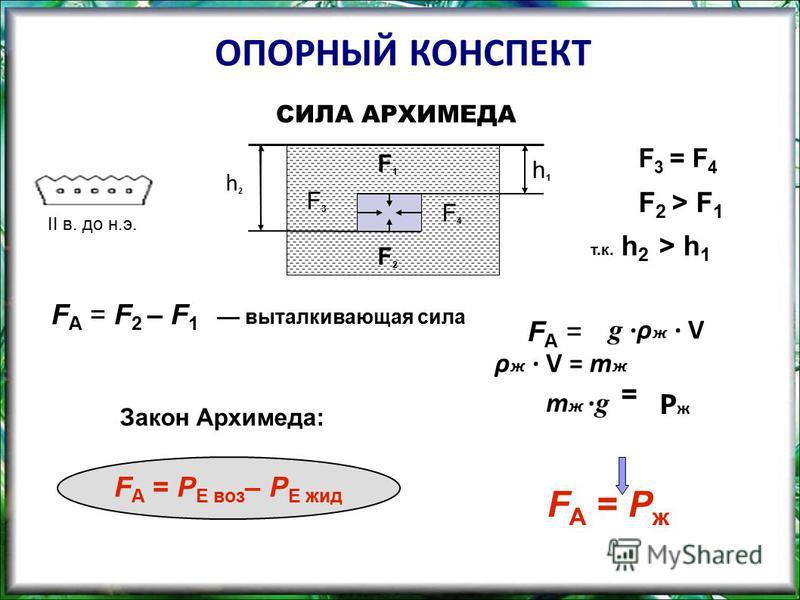ОПОРНЫЙ КОНСПЕКТ h 2 h 1 F 1 F 2 F 3 F 4 F 3 = F 4 F 2 > F 1 т.к. h 2 > h 1 СИЛА АРХИМЕДА F А = F 2 – F 1 –– выталкивающая сила F А = P Е воз – P Е жид F А = = F А = P ж Закон Архимеда: II в. до н.э. g ·ρ ж · V ρ ж · V = m ж PжPж m ж · g