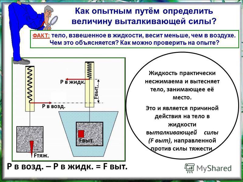 Как опытным путём определить величину выталкивающей силы? ФАКТ: тело, взвешенное в жидкости, весит меньше, чем в воздухе. Чем это объясняется? Как можно проверить на опыте? Fвыт. Р в возд. Р в жидк. Р в возд. – Р в жидк. = F выт. Жидкость практически