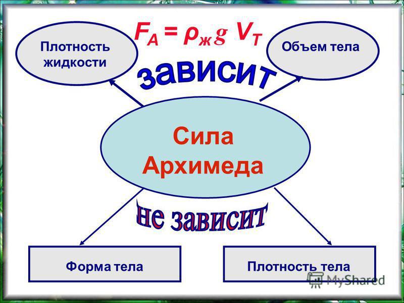 Сила Архимеда Плотность жидкости Объем тела Плотность тела Форма тела F A = ρ ж g V Т