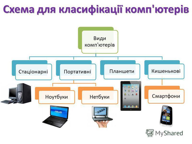 Схема для класифікації комп'ютерів Види комп'ютерів СтаціонарніПортативні Ноутбуки Нетбуки Планшети Кишенькові Смартфони