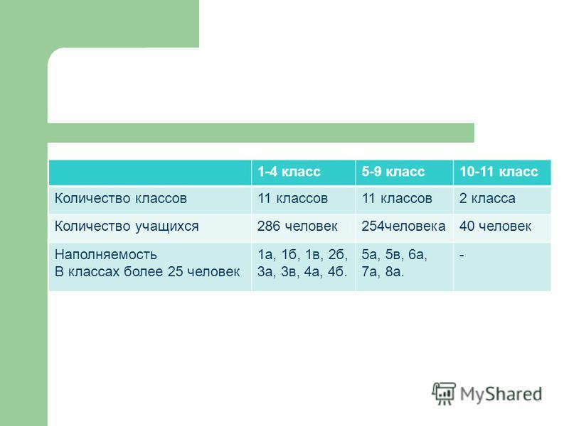 1-4 класс 5-9 класс 10-11 класс Количество классов 11 классов 2 класса Количество учащихся 286 человек 254 человека 40 человек Наполняемость В классах более 25 человек 1 а, 1 б, 1 в, 2 б, 3 а, 3 в, 4 а, 4 б. 5 а, 5 в, 6 а, 7 а, 8 а. -